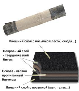 Рубероид ТУ РКП 350